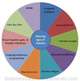 warning signs of diabetes