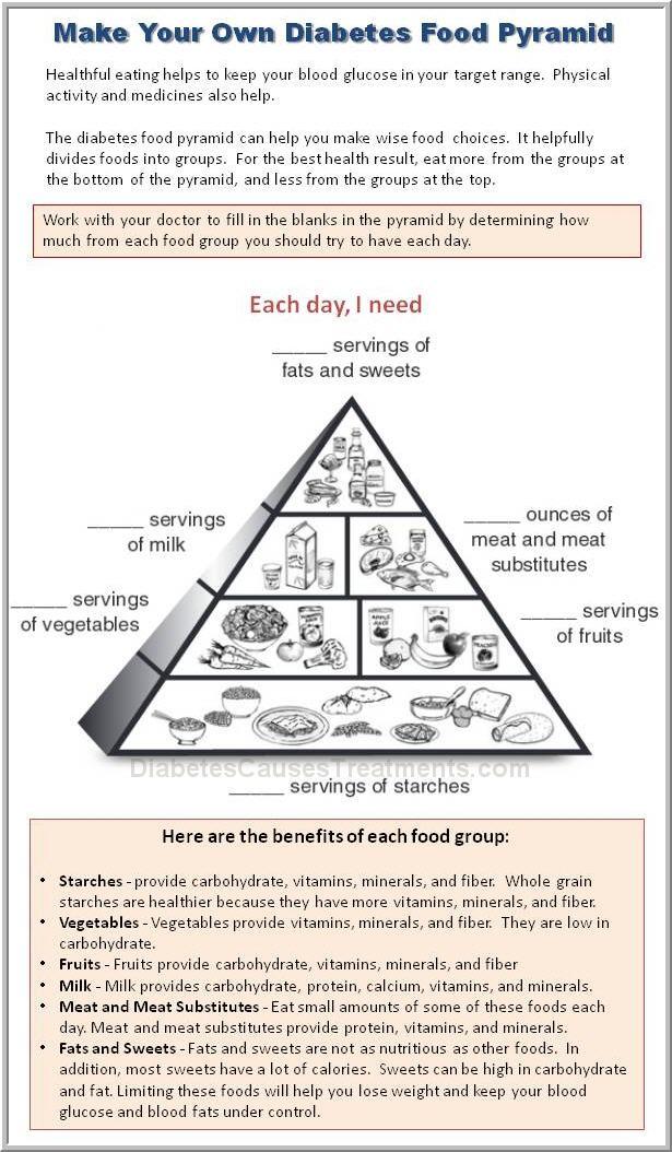 type two diabetes diet plan